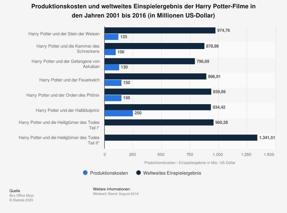 Grafik: Produktionskosten und weltweites Einspielergebnis der Harry Potter Filme in den Jahren 2001 bis 2016 (in Millionen US-Dollar). Harry Potter und der Stein der Weisen: 974 Mio Dollar bei 125 Mio Dollar Kosten Harry Potter und die Kammer des Schreckens: 878 Mio Dollar bei 100 Mio Dollar Kosten Harry Potter und der Gefangene von Askaban: 896 Mio Dollar bei 150 Mio Dollar Kosten Harry Potter und der Orden des Phönix: 939 Mio Dollar bei 150 Mio Dollar Kosten Harry Potter und der Halbblutprinz: 934 Mio Dollar bei 250 Mio Dollar Kosten Harry Potter und die Heiligtümer des Todes, Teil 1: 960 Mio Dollar (Kosten nicht angegeben) Harry Potter und die Heiligtümer des Todes, Teil 2: 1,341 Mio Dollar (Kosten nicht angegeben)